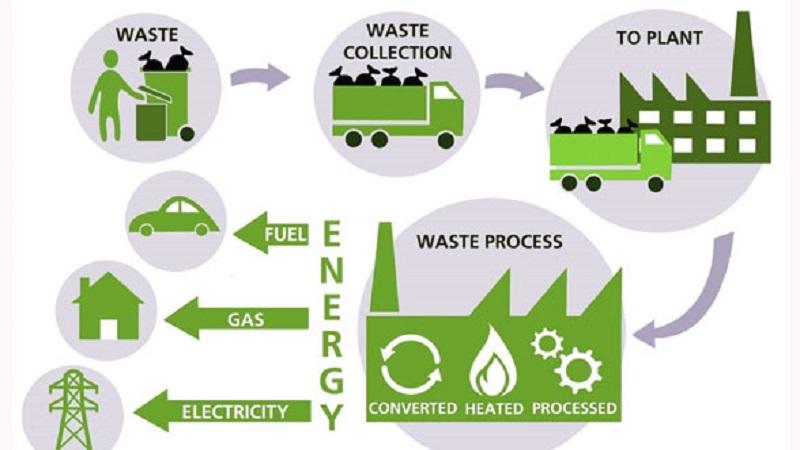 تبدیل زباله به انرژی (waste to energy)